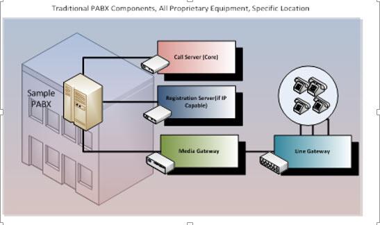 Traditional PBX Components