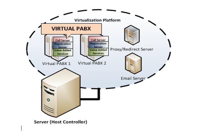 Virtual PABX Diagram