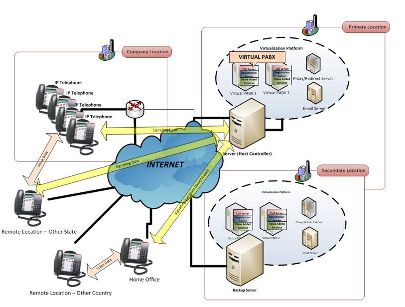 Virtual-PABXdiagram